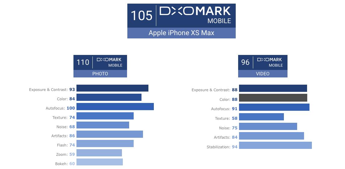 تقيم الايفون اكس اس ماكس بالنسبة للكاميرا
